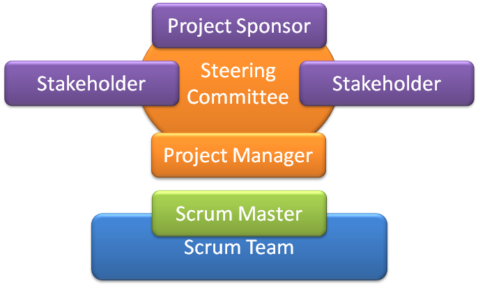 Scrum and Project Governance | Passion for Coding