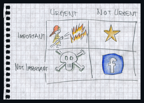 Importantcy vs. Urgency, courtesy of Staffan Nöteberg