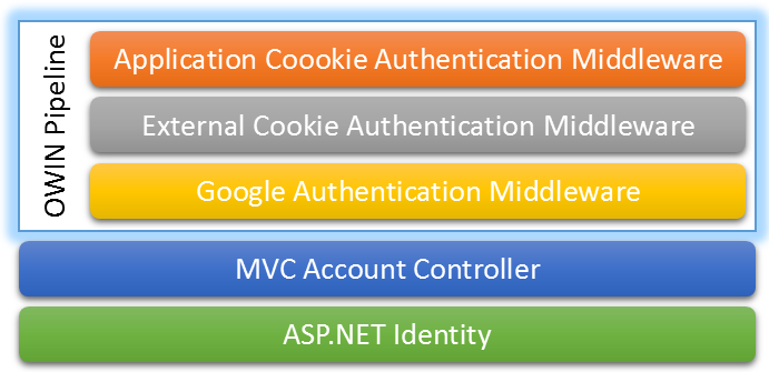 ASP NET Identity and Owin Overview | Passion for Coding